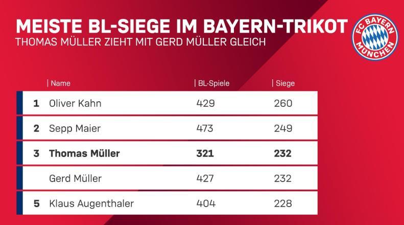 232胜!穆勒与老穆勒并列拜仁队史德甲胜场第三多