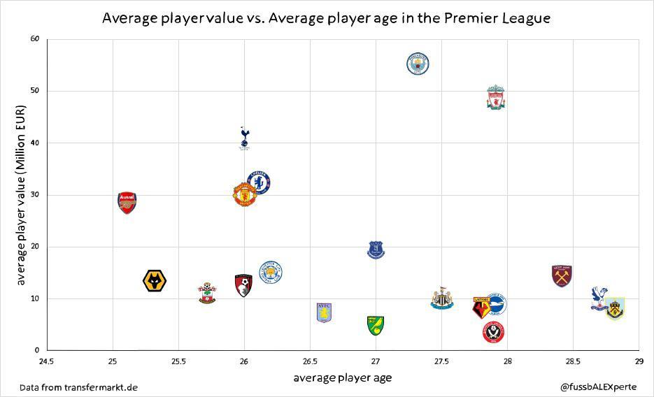 阿森纳平均年龄英超最低,曼联与热刺同龄但平均身价低
