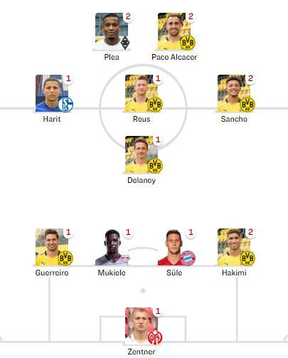 踢球者德甲第四轮最好阵容:多特多达6人入选