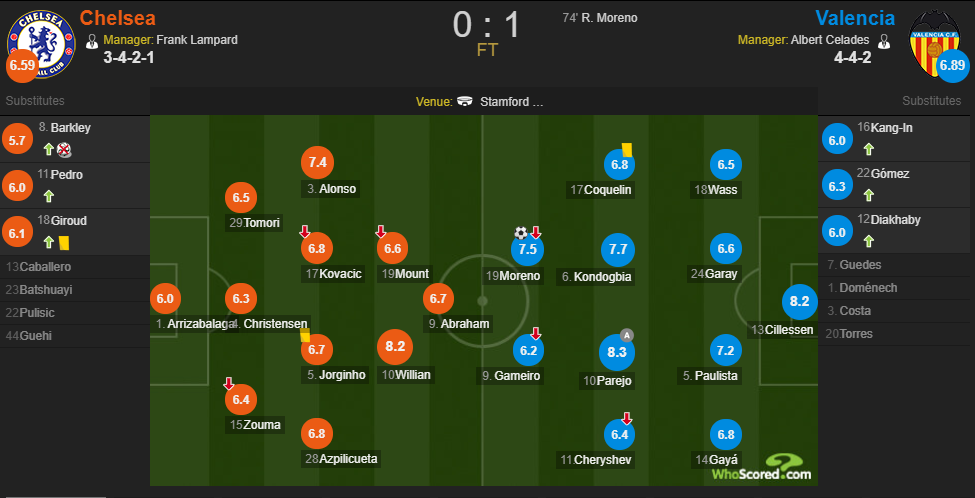 Whoscored<a href=