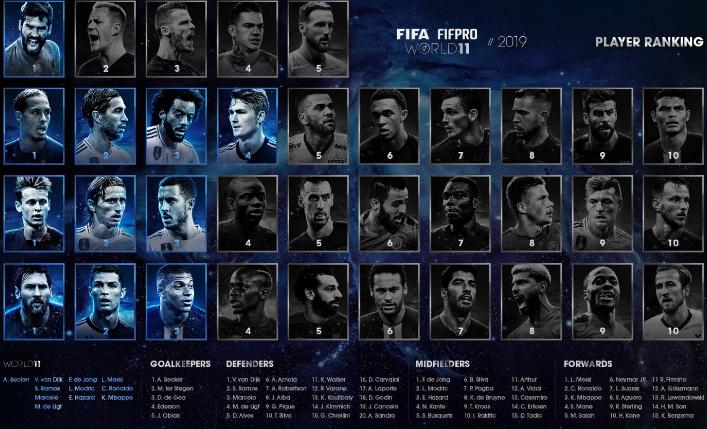 FIFA排名:中场前三德容魔笛阿扎尔、前锋前三梅罗姆巴佩