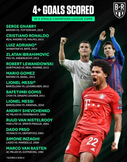 仅13名球员曾在欧冠上演过大四喜,梅西两度上榜