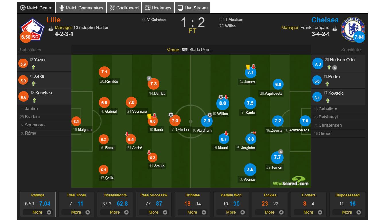 切尔西vs里尔评分:威廉8分全场最佳