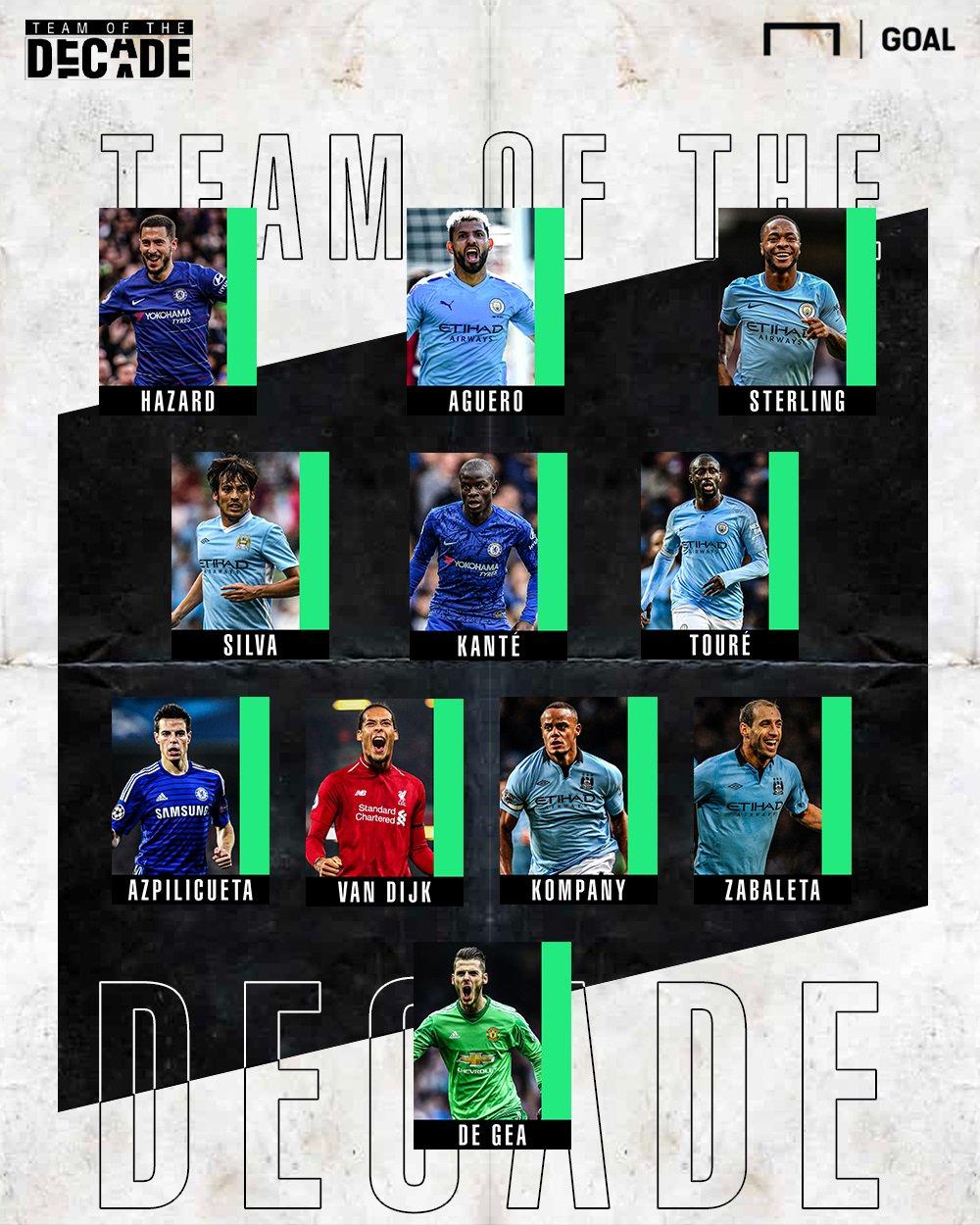 Goal评英超近10年最佳阵:曼城6人切尔西3人