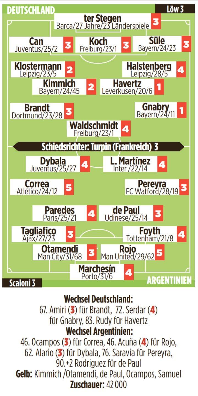 图片报评德国vs阿根廷:哈弗茨、格纳布里最高分