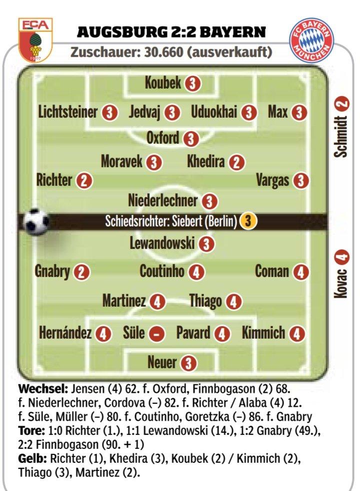 拜仁vs奥格斯堡评分:格纳布里最高,后防全线低分