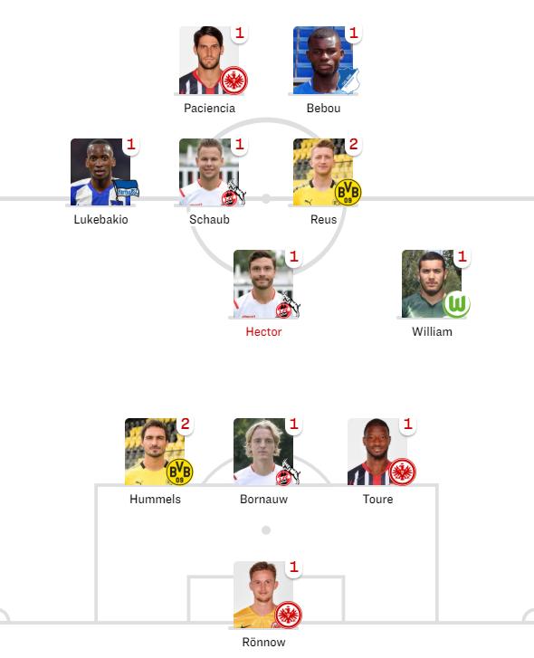 踢球者德甲周最佳:罗伊斯和胡梅尔斯领衔,法兰克福3人