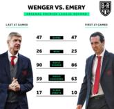 埃梅里执教前47场和温格执教最后47场,仅差一个胜场