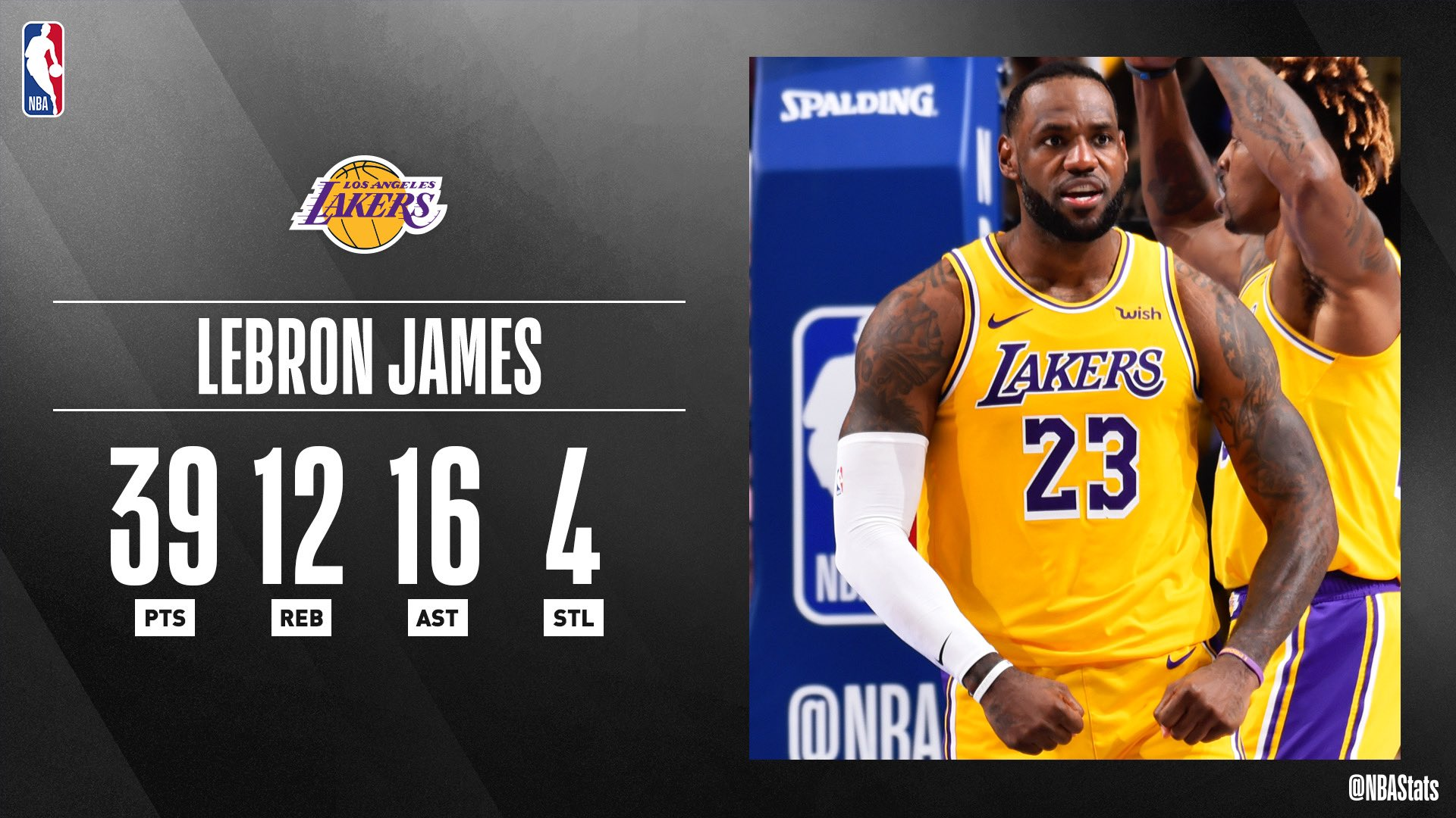 NBA官方评选最佳数据:詹姆斯39+12+16+4当选
