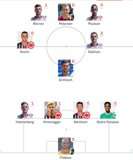 踢球者德甲周最佳:维尔纳最佳球员,法兰克福三人入选