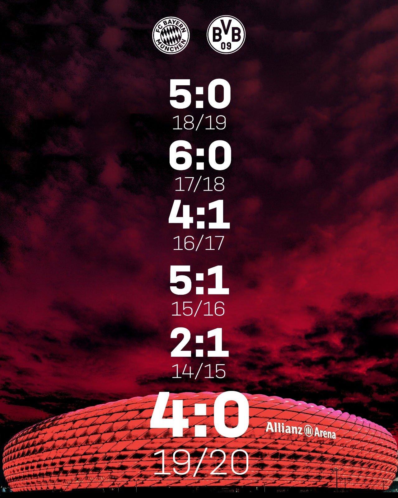 最低消费!拜仁近5年德甲主场进多特24球,最少进4球