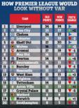 本赛季英超若无VAR各队排名:红军领跑,曼城跃居第二