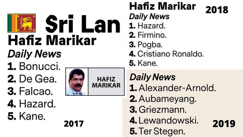 最个性金球评委!斯里兰卡记者三年投票完美错过最终得主