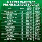 英超球队球员总身价排行:曼城11.5亿居首,big6领衔前六
