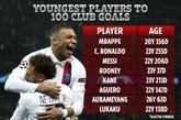 现役球员俱乐部100球年龄排行:姆巴佩20岁零356天居首