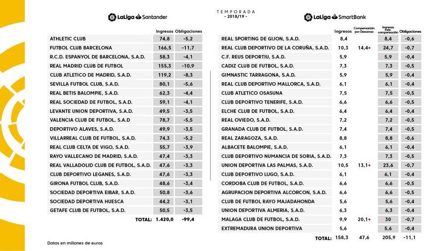 laliga上赛季转播分成:巴萨1.6亿欧元最高,皇马次之