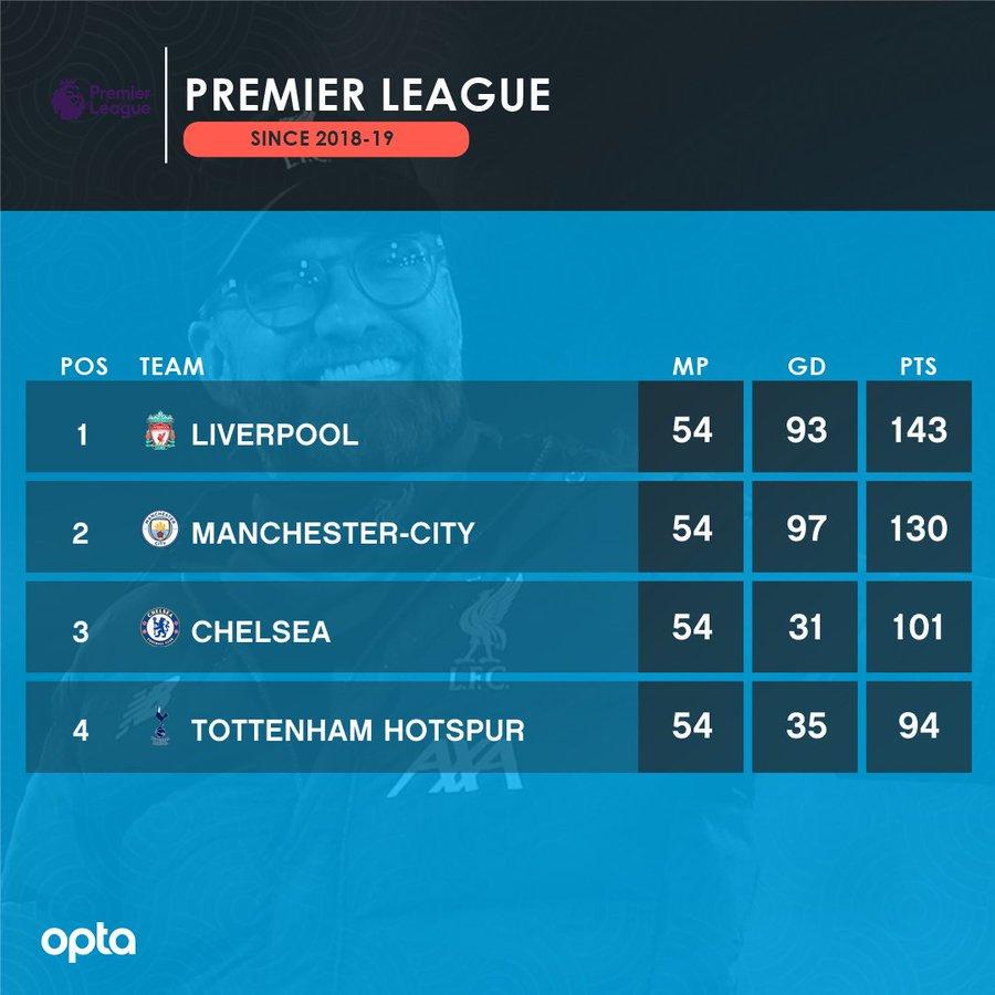 太强!利物浦自上赛季起联赛只输1场,取得143个积分