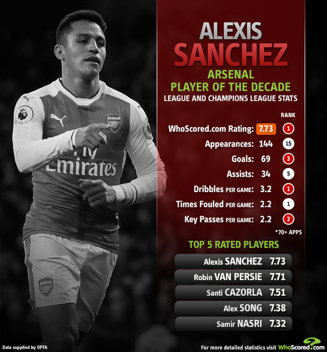 俱往矣!桑切斯是阿森纳近10年Whoscored均分最高的球员