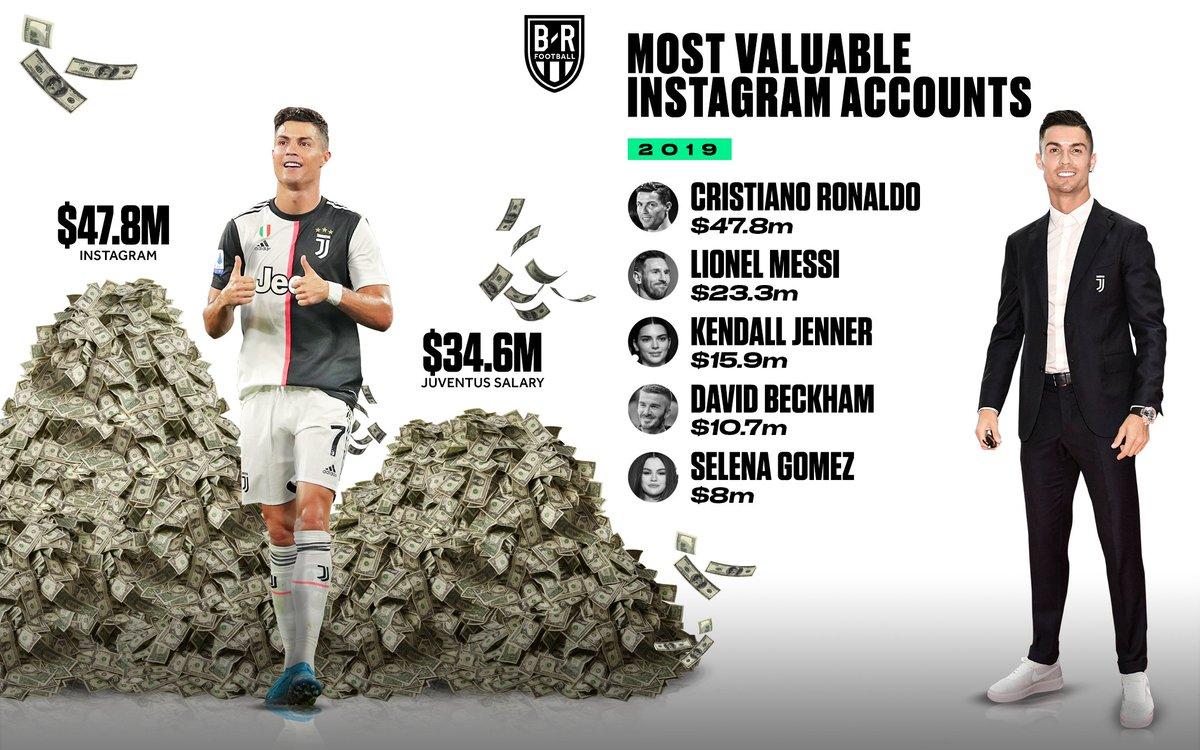 足球的影响力!2019年最有价值Ins账号盘点:C罗梅西前二