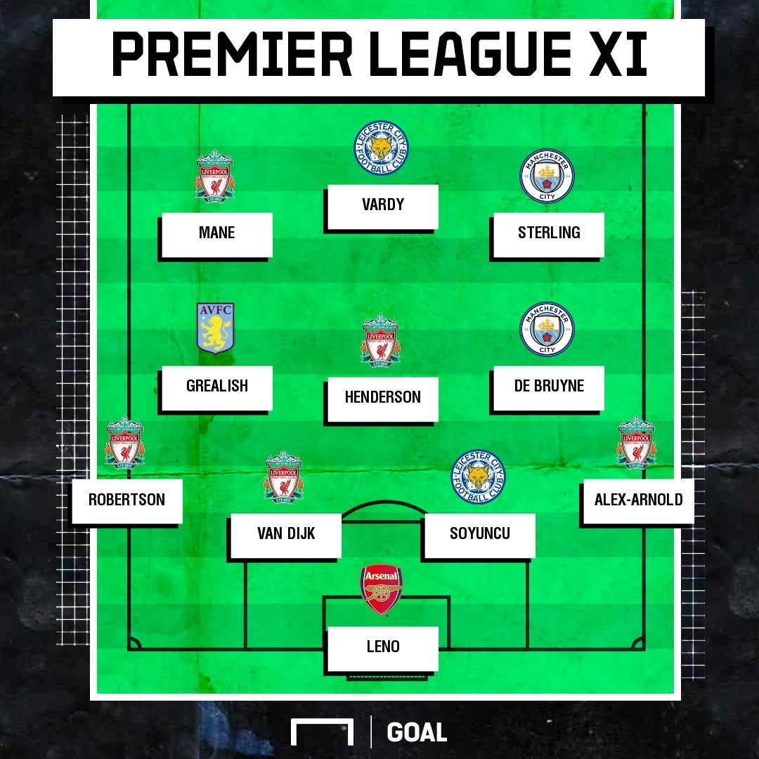你同意吗?Goal评英超半程最佳阵:利物浦5人曼城2人