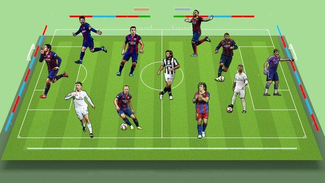 每体评过去十年最佳阵容:梅西、C罗领衔,皮尔洛搭哈维
