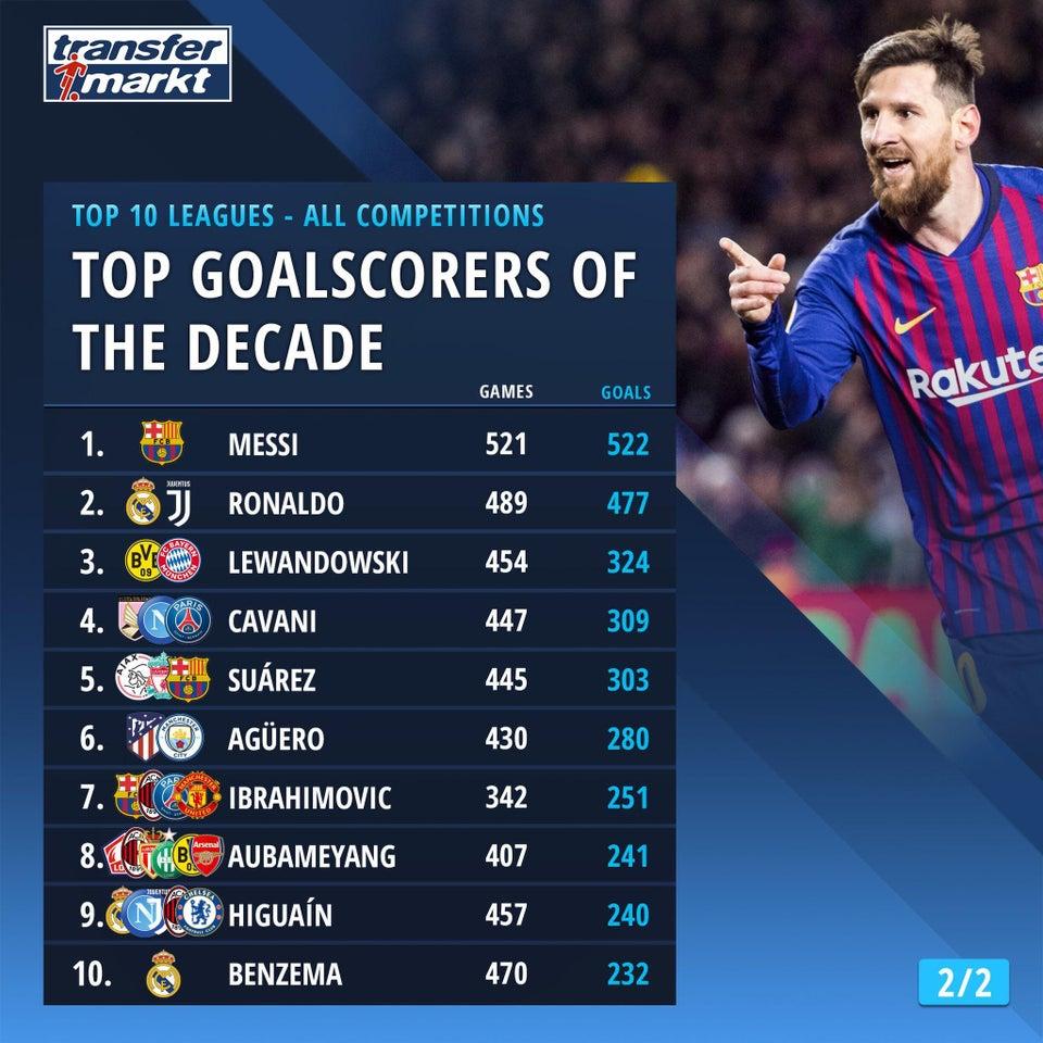 十年各项赛事进球榜:梅西场均超1球,C罗莱万二三