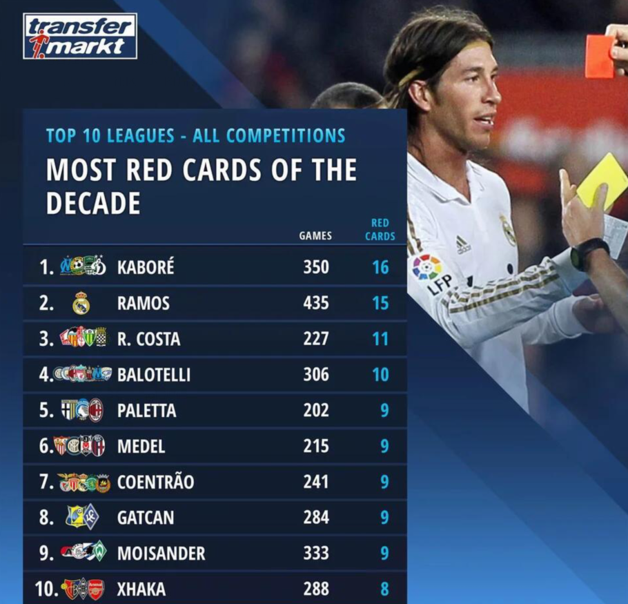 欧洲联赛过去10年吃红牌前十球员:拉莫斯巴神扎卡均在列