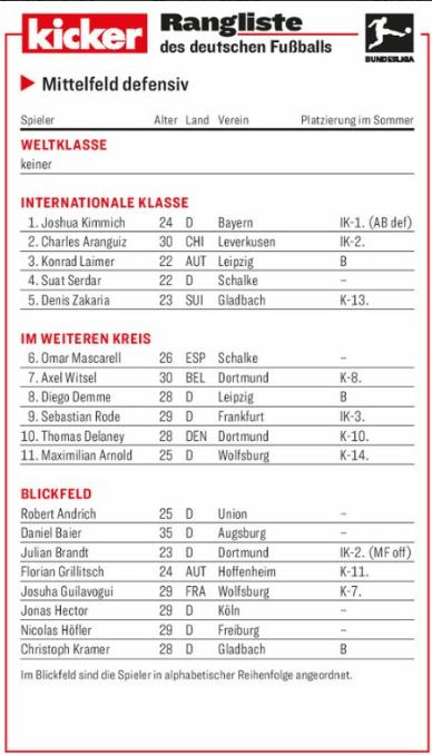 踢球者德甲防守型中场评级:基米希领衔洲际级