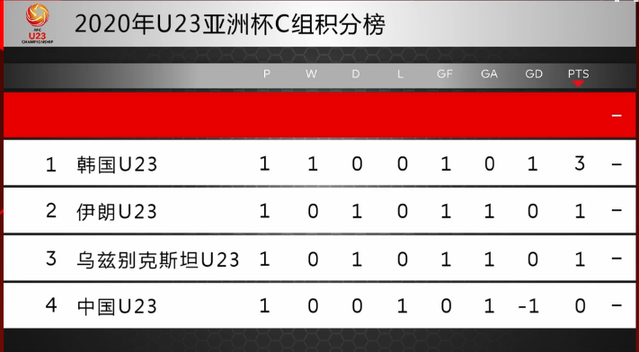 C组积分榜:韩国3分居首,国奥0分暂列倒数第一