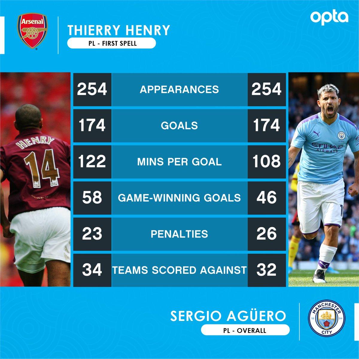 巧了!阿圭罗目前英超出场、进球数正和亨利当年相同