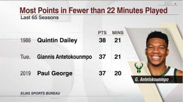 字母哥出场21分钟砍37分,与乔治并列65个赛季以来第二多