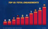 去年足球俱乐部社媒互动量排行:巴萨红军前二,皇马第六