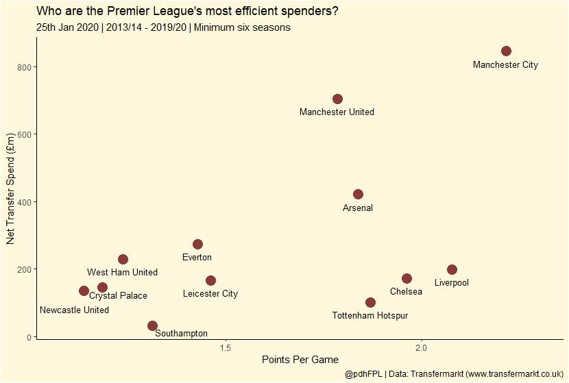 英超球队净投入和场均积分比:曼市双雄前二但分差明显