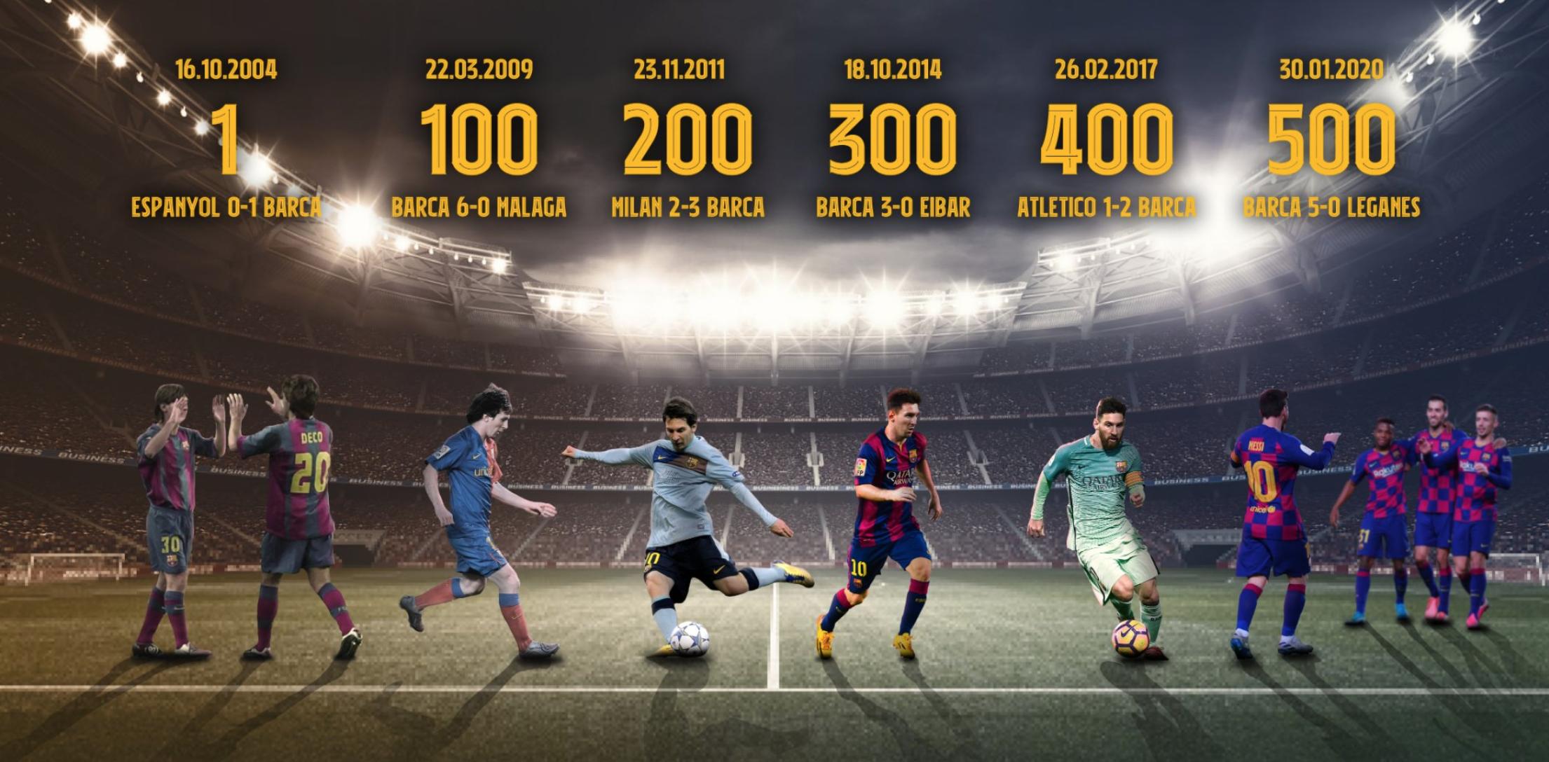 梅西拿下巴萨生涯第500场胜利,成西班牙足坛第一人
