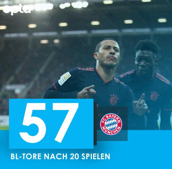 拜仁20轮已经打进57球,创造俱乐部历史纪录