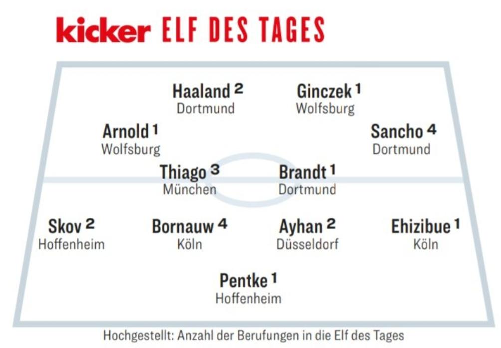 踢球者德优等20轮最佳阵容:蒂亚戈领衔,桑乔四次入选