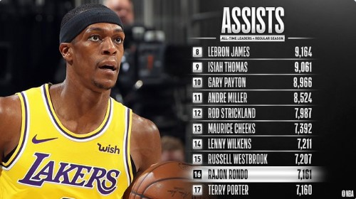 隆多生涯总助攻超越特里-波特,升至NBA历史第16