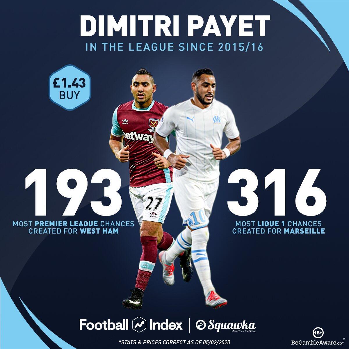 近5个赛季,帕耶特是西汉姆和马赛队内创造机会最多的球员
