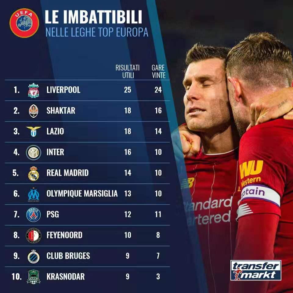 欧洲主流联赛连续不败场次排行:红军居首蓝鹰并列次席