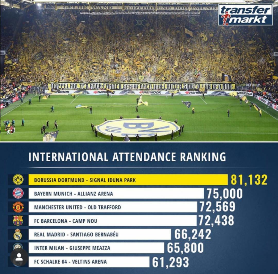 场均上座人数排名:多特独领风骚,拜仁曼联紧随其后