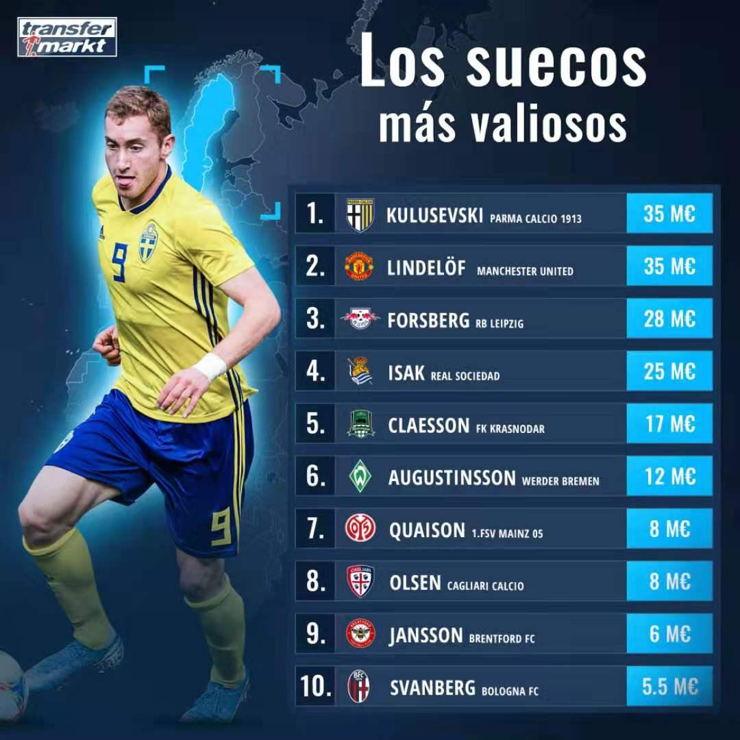 瑞典球员身价排行:库卢林德勒夫并列第一,伊萨克第4