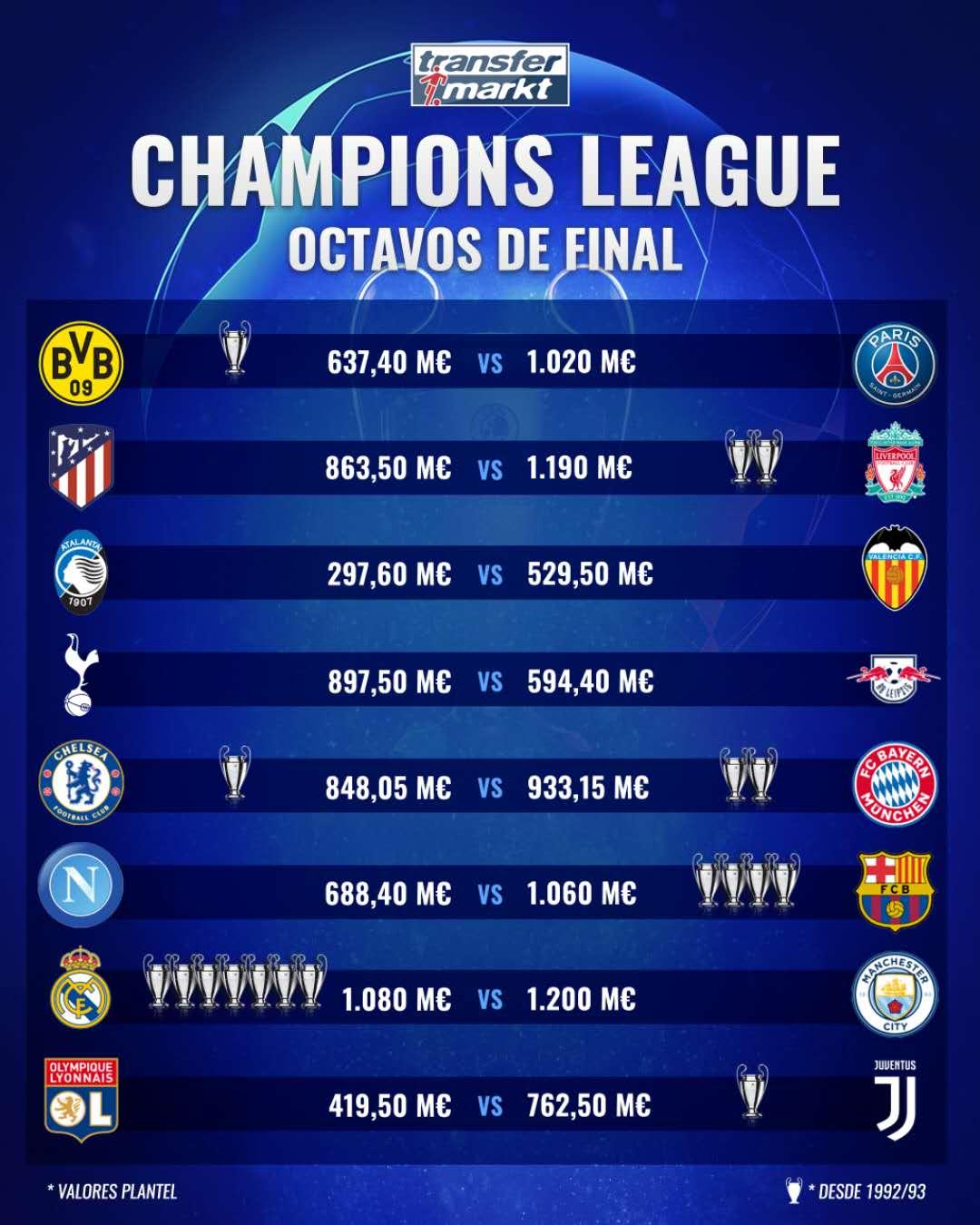 欧冠1/8决赛球队身价对比:皇马曼城总身价达22.8亿欧