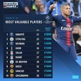 欧冠淘汰赛球员身价排名:姆巴佩2亿欧居首,斯特林第二