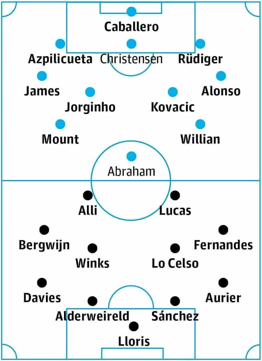 卫报预测切尔西vs热刺首发:亚伯拉罕对决小卢卡斯