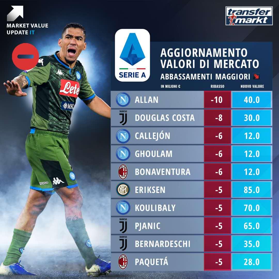 意甲球员身价跌幅榜:阿兰居首,埃里克森库利巴利在列