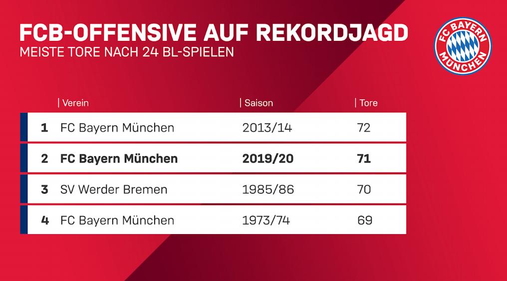 拜仁踢奥格斯堡连续9场不败,24轮71球为历史第二好战绩