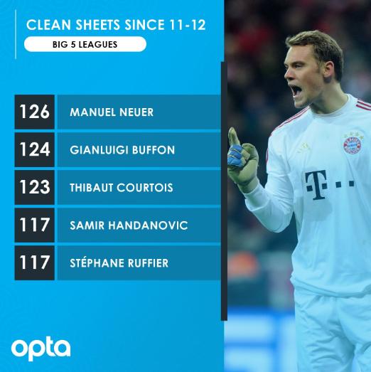 自加盟拜仁以来,诺伊尔是五大联赛零封次数最多的门将