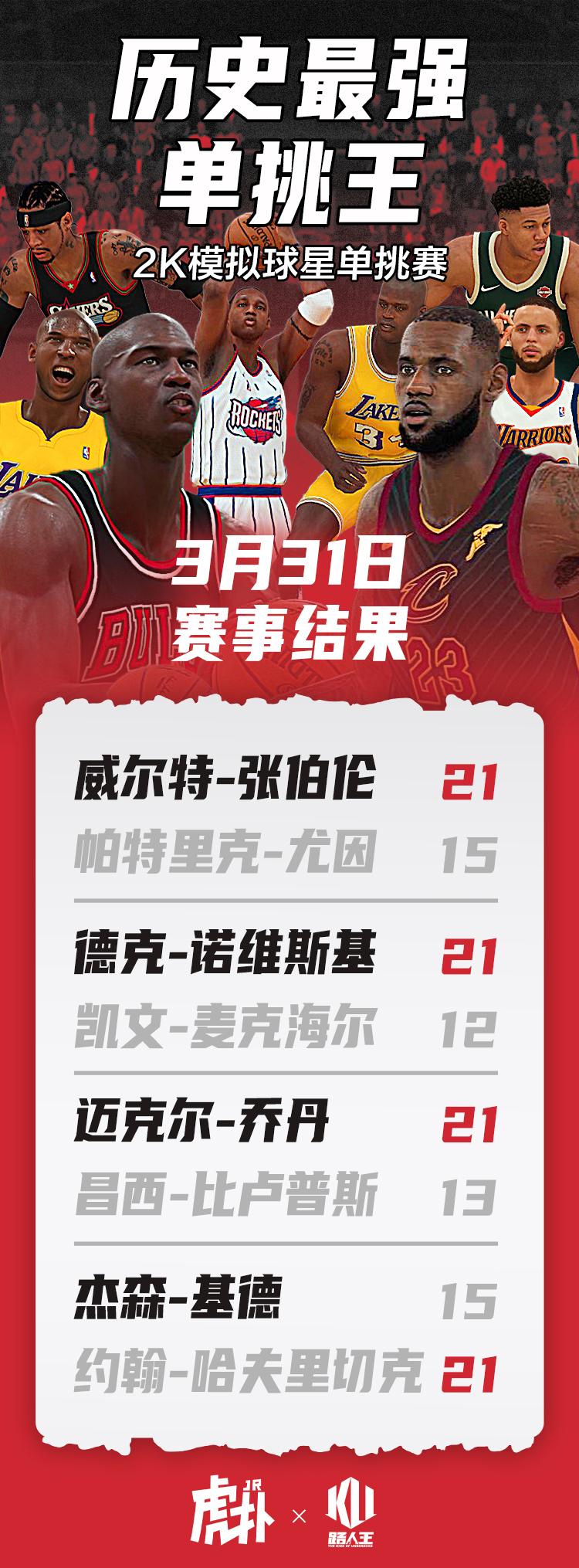 2K单挑赛今日各数据最高:诺维茨基53篮板,张伯伦15盖帽