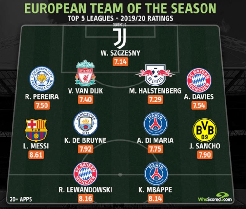 WhoScored五大联赛最佳阵:梅西领衔、拜仁巴黎各两人