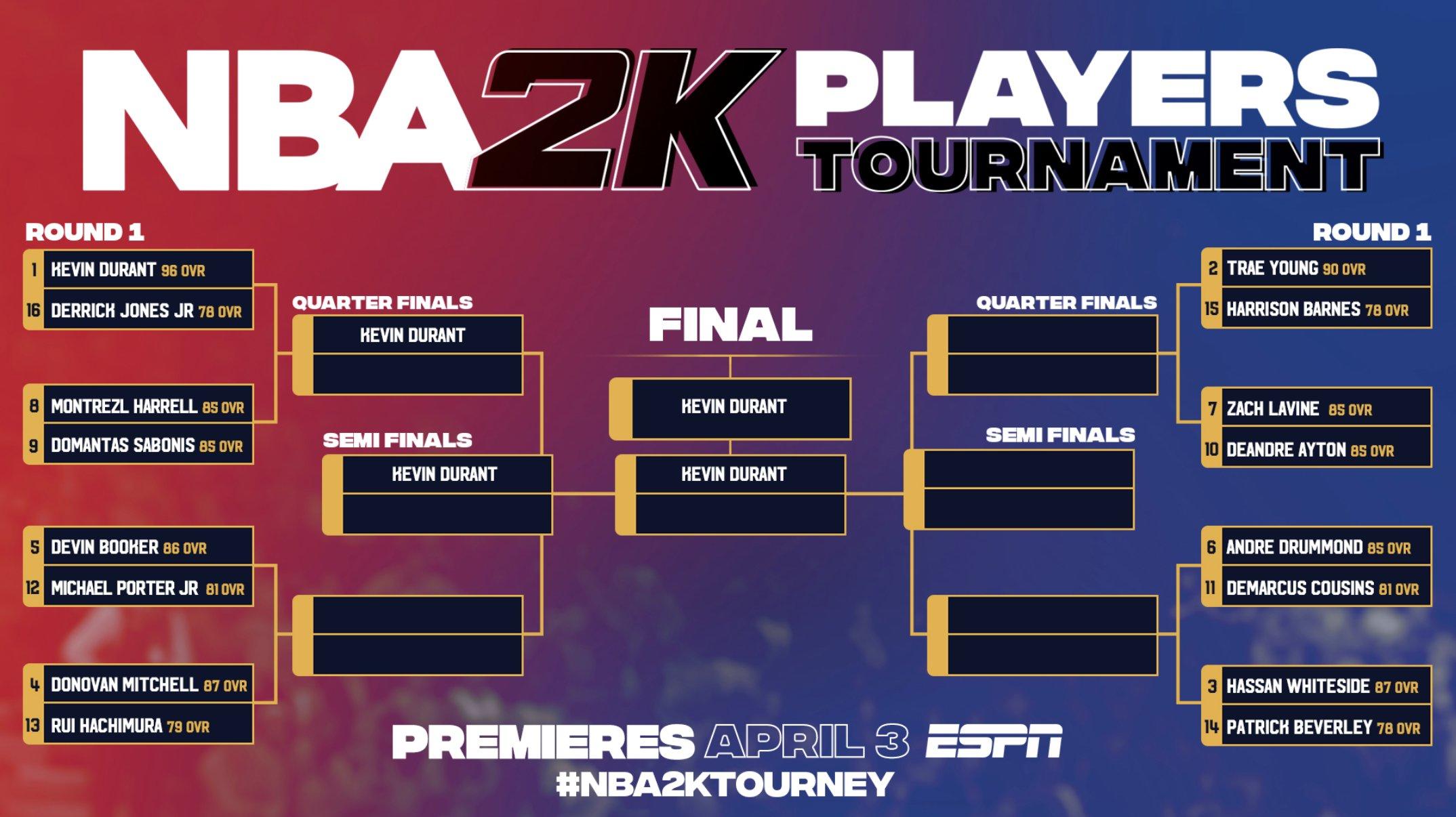 篮网预测杜兰特闯入2K锦标赛决赛:我们也就走这么远
